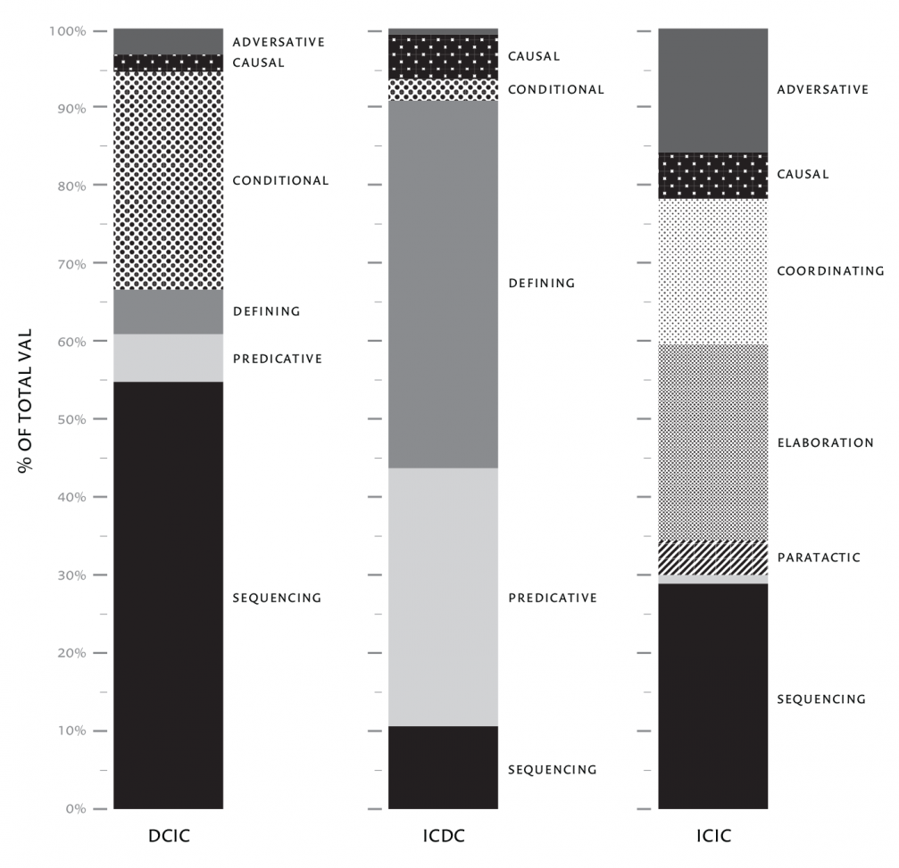 FIGURE 2.2: Distribution of the prominent clause relations across sentence type.